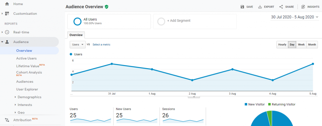 The Google Analytics Audience report overview screen