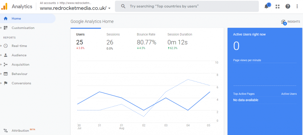 The Google Analytics homescreen dashboard