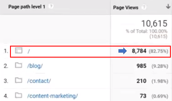 Where to see the number of page views for your homepage in Google Analytics