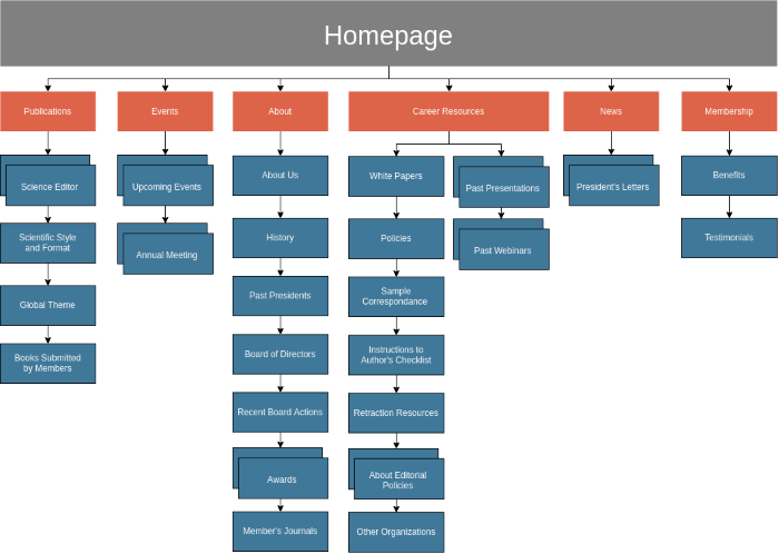 website navigational structure