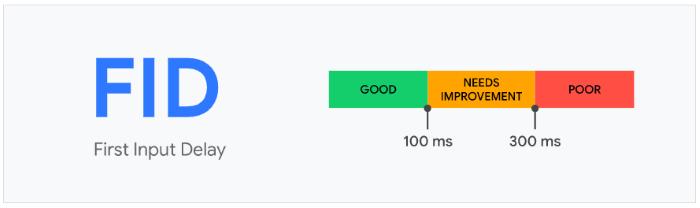 First input delay scoring brackets