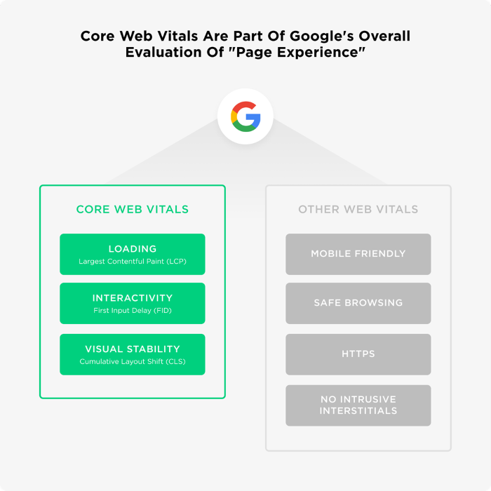 Core Web Vitals are part of Google's overall evaluation of page experience