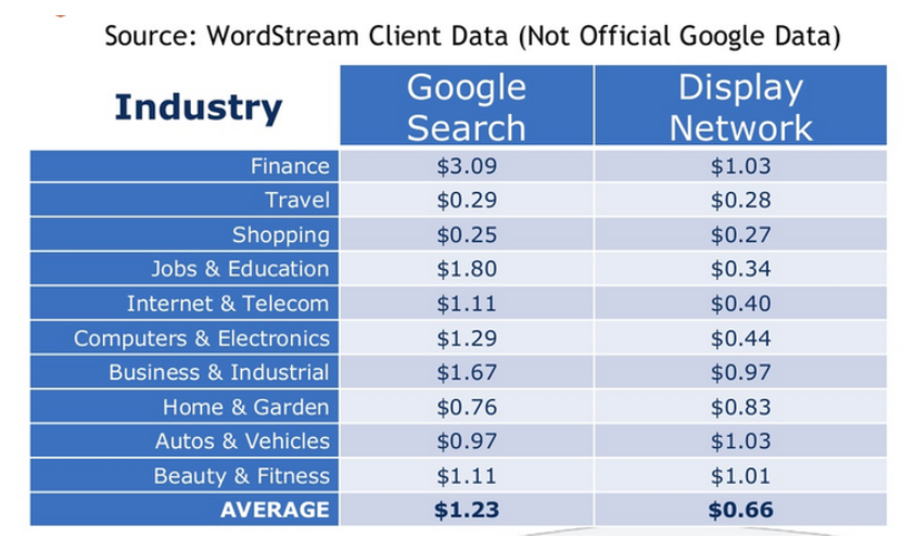 Remarketing costs versus Google Search ads