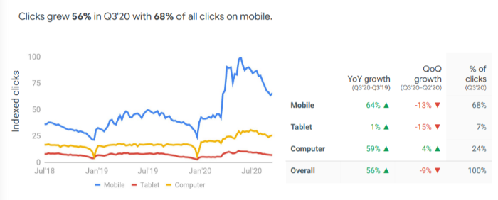 Clicks up by 56% on waste management search queries
