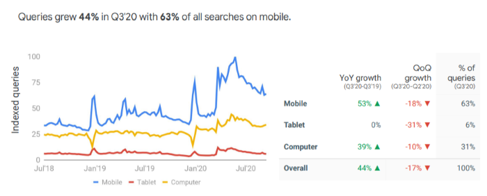 44% increase in Waste management search queries