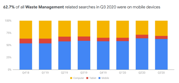 62% of Waste management related searches in Q3 2020 were on mobile devices