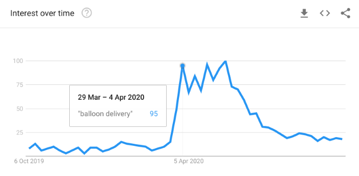 interest over time in the phrase balloon delivery