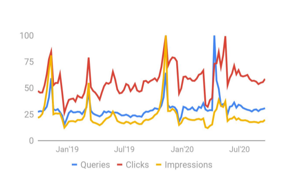 charities search queries clicks and impressions for Q3 2020