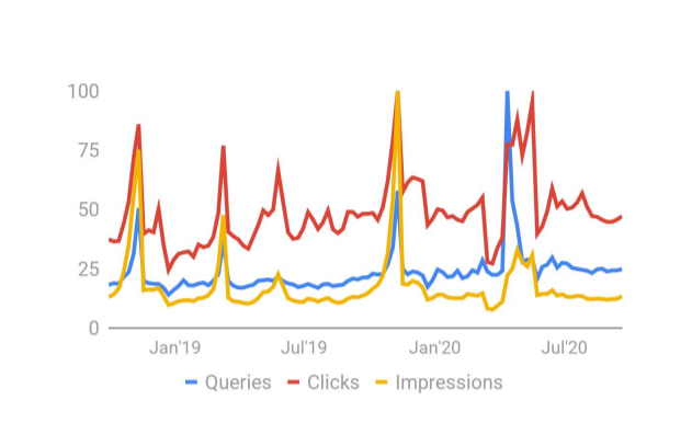 charities queries clicks and impressions for Q3 2020
