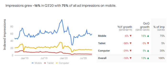 Dine-in restaurant impressions dropped by 16% with 75% of all ad impressions on mobile