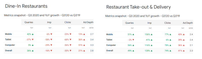 Dine-in restaurants versus take-out search metrics comparison
