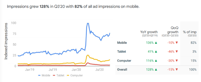 Take-out impressions grew 128% with 82% on mobile