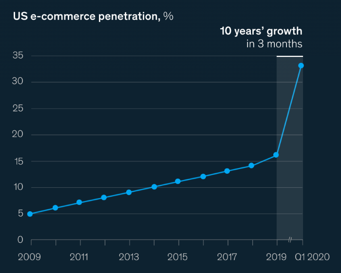 US ecommerce penetration