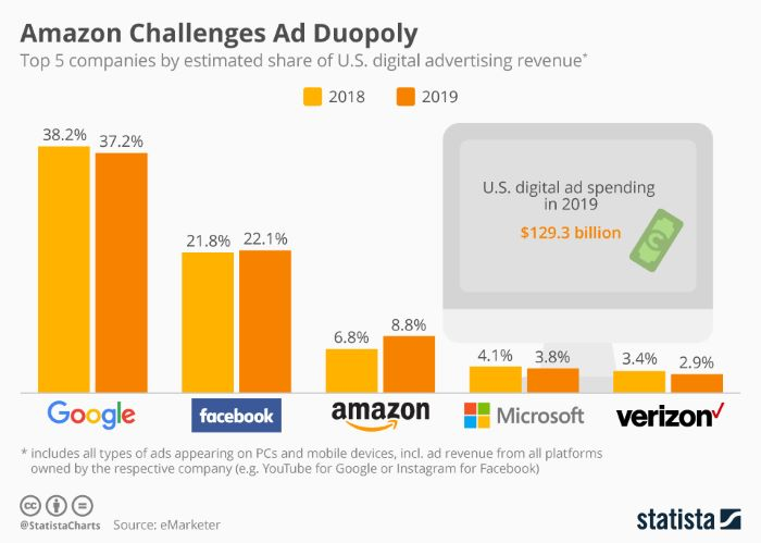 Amazon challenges the ad duopoly of Google and Facebook