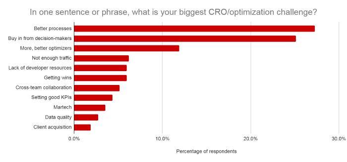 What is your biggest CRO challenge?