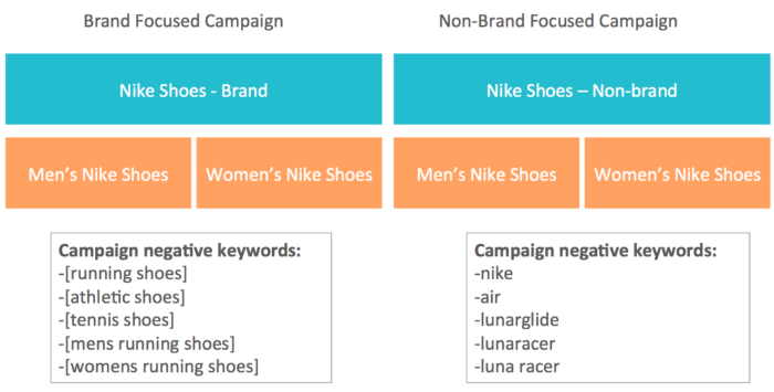 Google Shopping brand focused campaign versus non-brand focused campaign