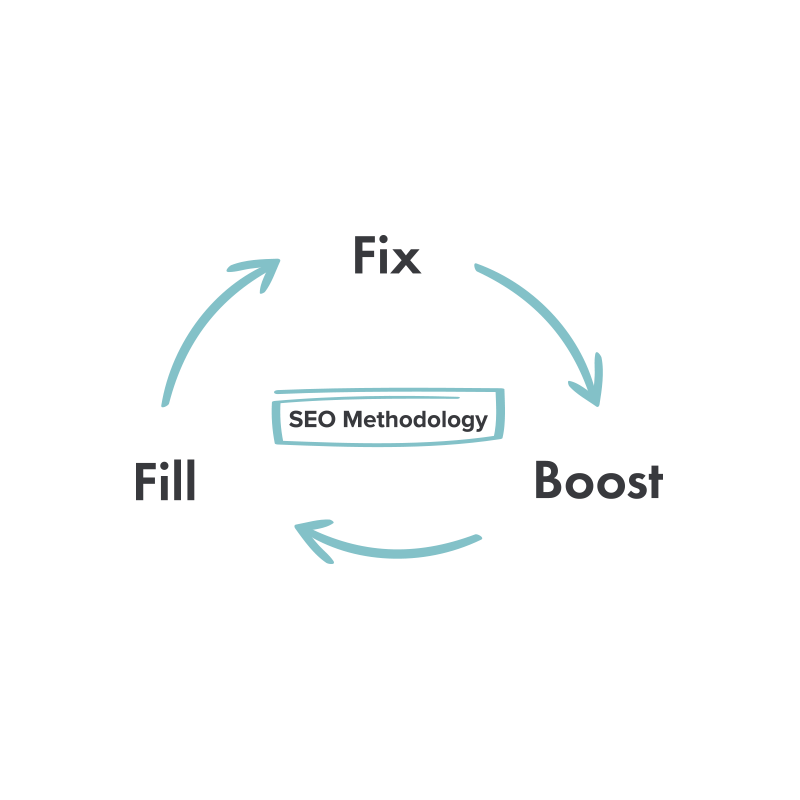 Fix-Boost-Fill methodology