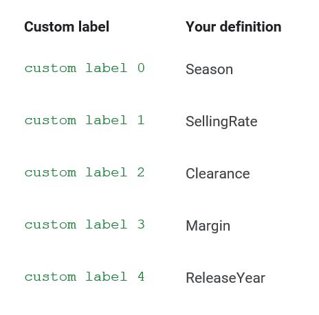 Custom label definitions