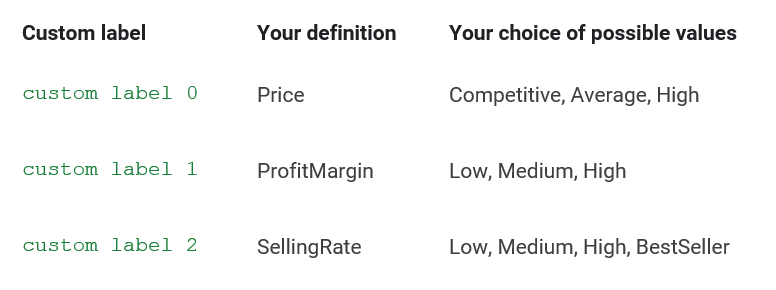 Example custom labels for profitability