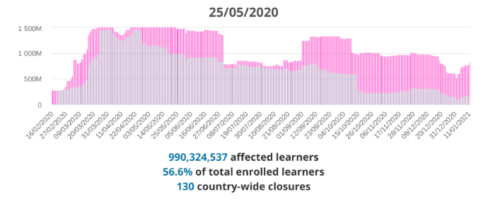 Data from Unesco showing how learners were affected by COVID
