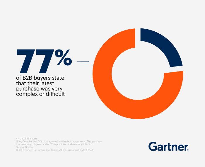 77% of B2B buyers state their latest purchase was very difficult
