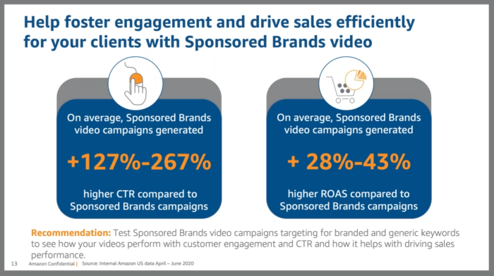 Sponsored Brands video campaigns generate +127%-267% higher click-through rates