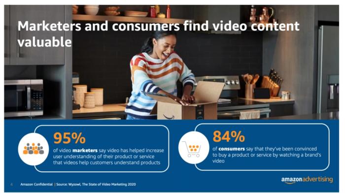 95% of video marketers say video has helped increase user understanding