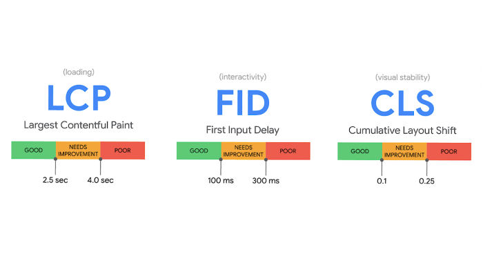 How Google measures core web vitals - LCP, FID and CLS