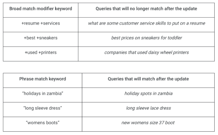 Examples from Google, showing how matching will change after the update: