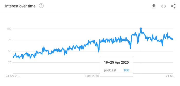 Upward trends of searches for podcasts