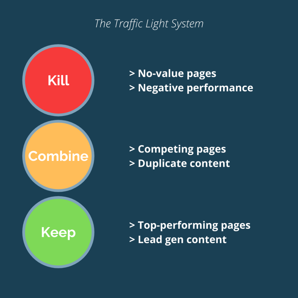 Website migration audit traffic light system to kill, combine or keep content