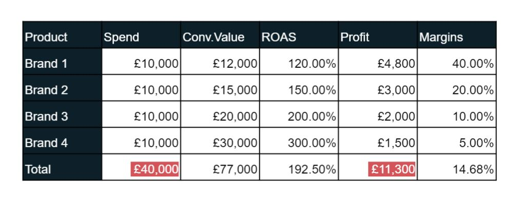 Table showing campaign spend, ROAS profit and margins
