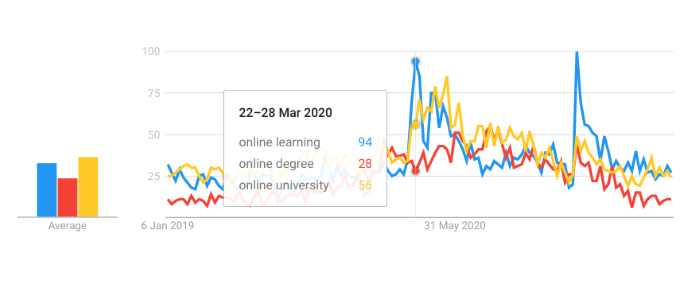 Google search trends for the phrase online learning