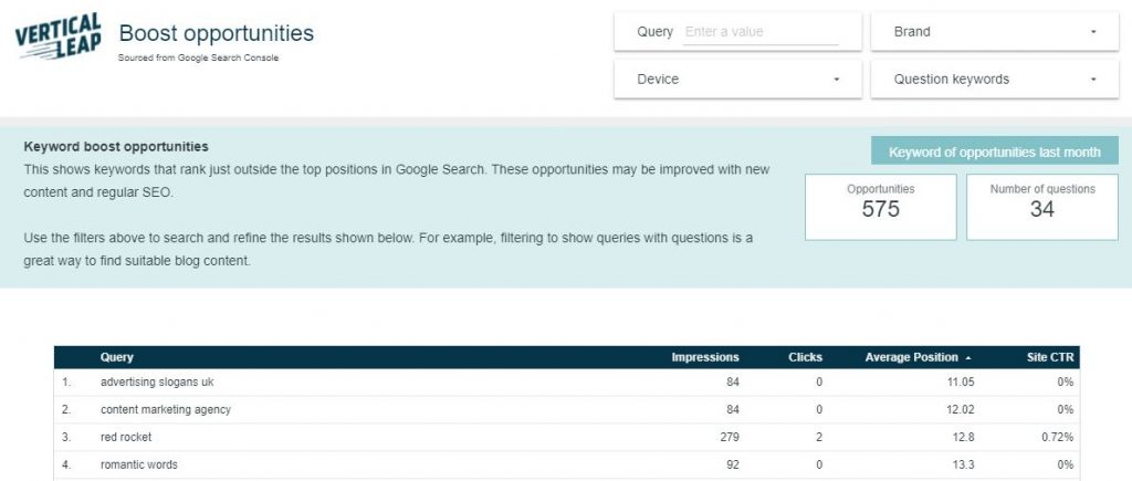 Boost opportunities from a Vertical Leap SEO report