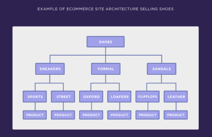 Example of ecommerce site architecture selling shoes