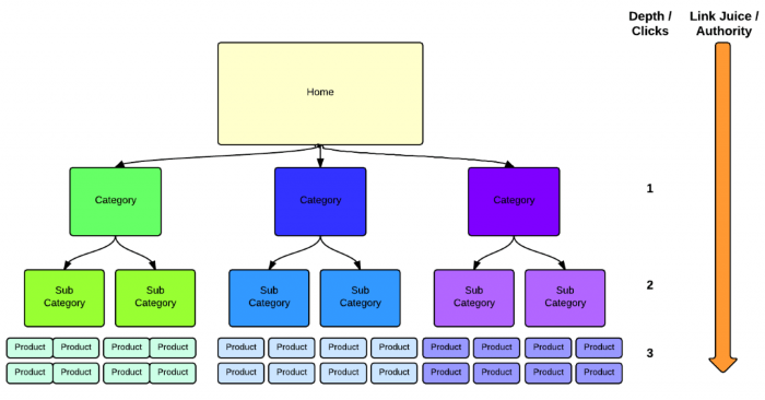 How your website structure hierarchy should look