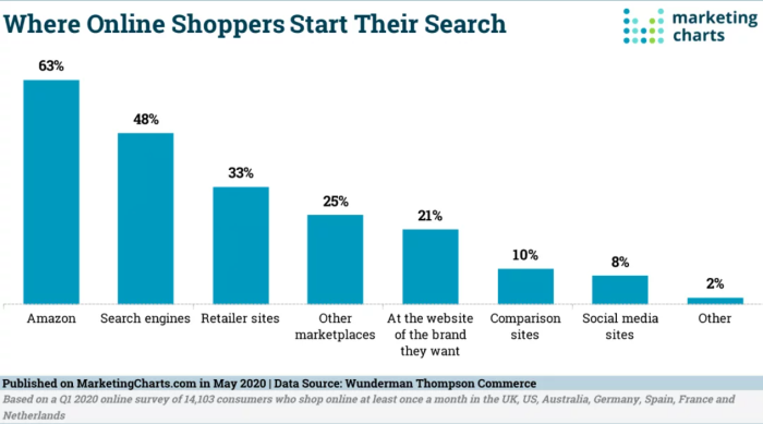 Chart showing where online shoppers start their search, showing Amazon as the biggest